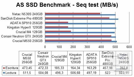 Netac N530S 240GB_pruebas2002