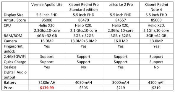 Vernee Apollo Lite tech spec plus pricing comparison