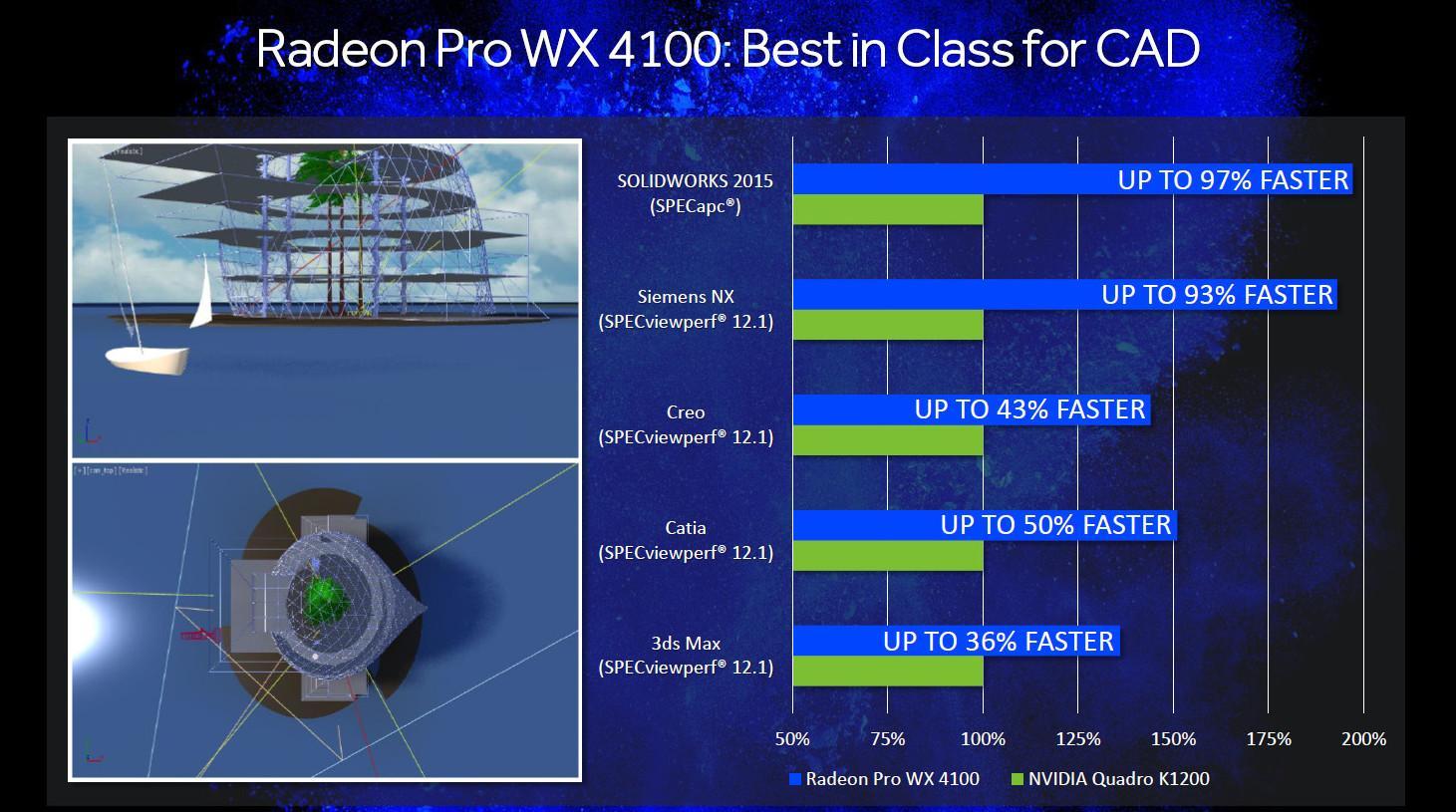 AMD Radeon PRO WX 4100 perf