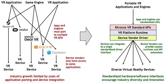 Khronos Group Open VR standard