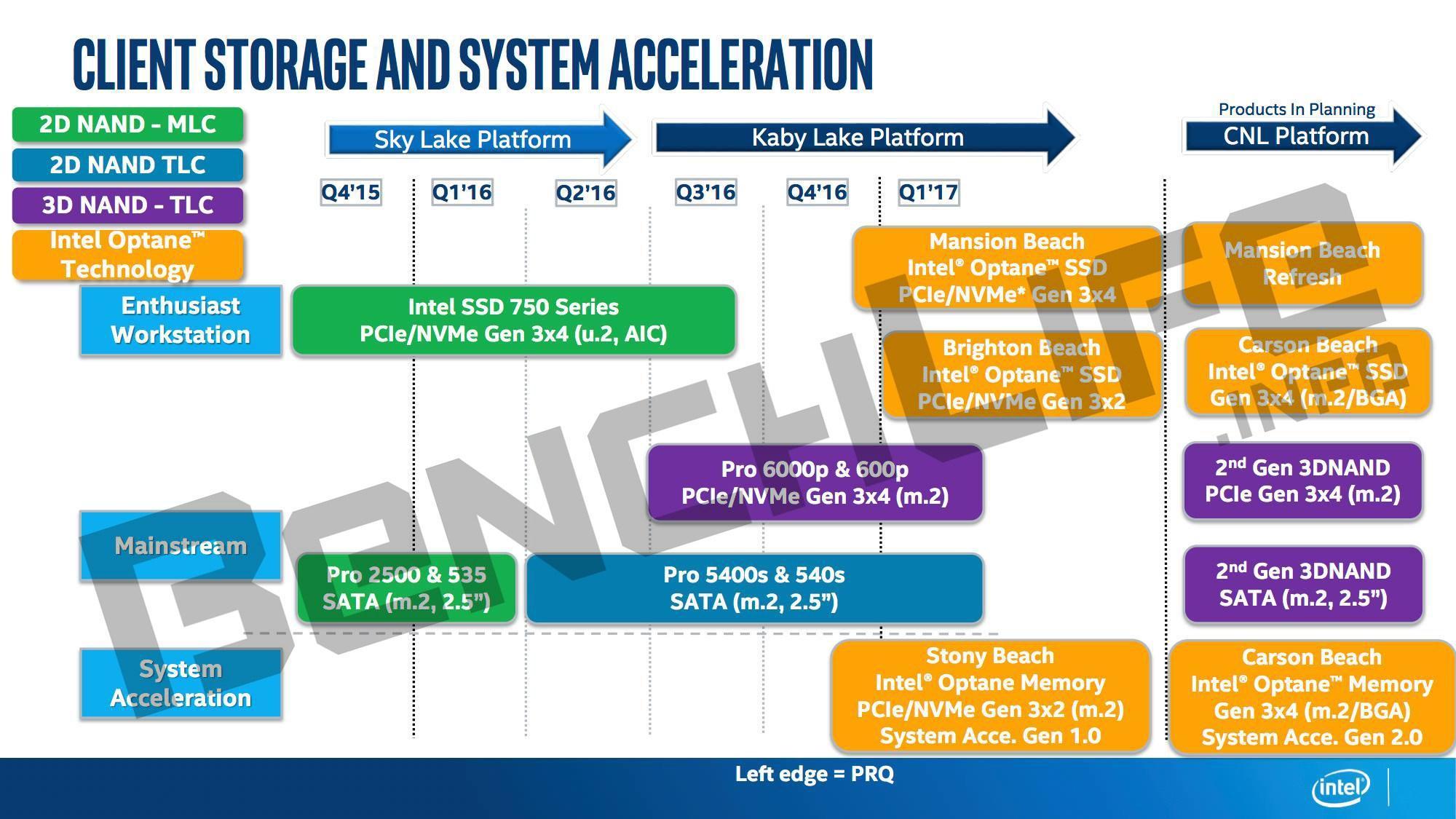 Roadmap para 2017 de ntel Optane