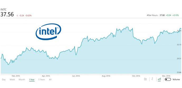 Intel anuncia los resultados del cuarto y los del año con cifras récord