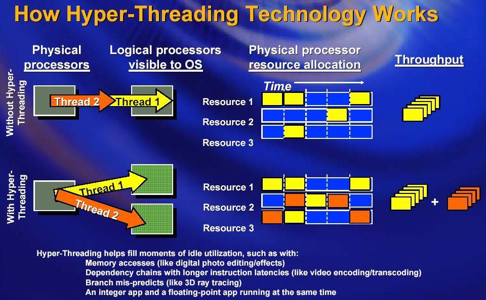 how to turn on hyperthreading