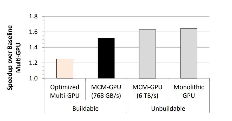 Nvidia MCM architecture 01