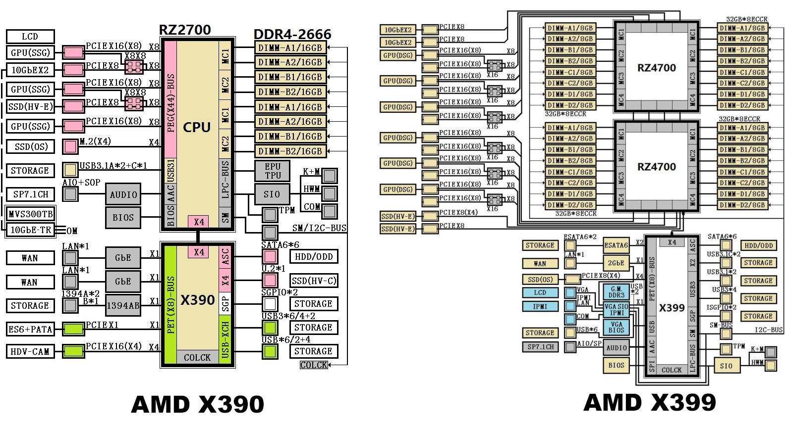 Resultado de imagen para x399 raid NVMe