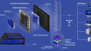 AMD y Amazon se alían para ofrecer aplicaciones virtualizadas con AppStream 2.0