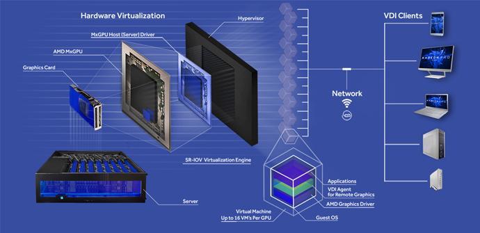 Ver noticia 'AMD y Amazon se alían para ofrecer aplicaciones virtualizadas con AppStream 2.0'