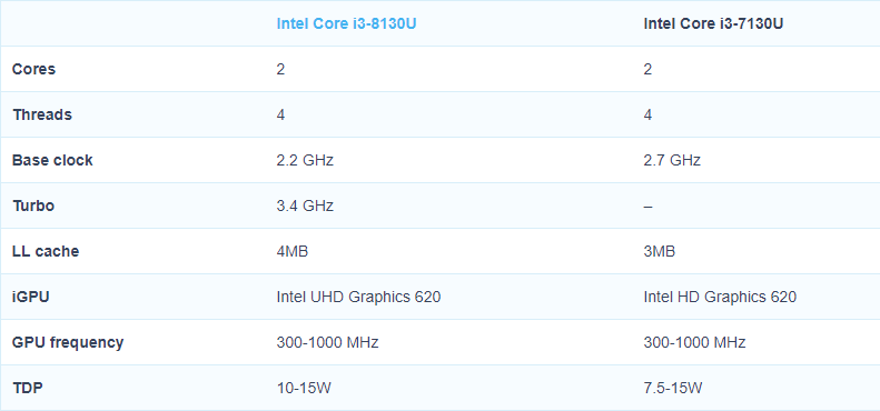 Intel Core i3 8130U vs Intel Core i3 7130U