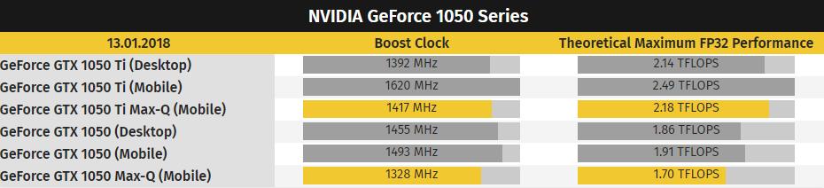 Características NVIDIA GeForce GTX 1050 Series Max-Q