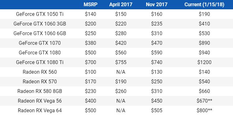 Tabla sobre la especulación en los precios de las gráfica de NVIDIA