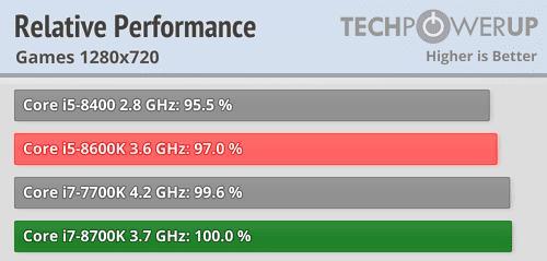 rendimiento intel core i5 e i7 1280x720