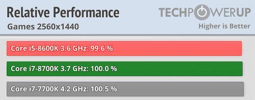 rendimiento intel core i5 e i7 2K