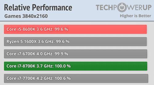 rendimiento i5 e i7 4K