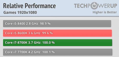 rendimiento intel core i5 e i7 FHD