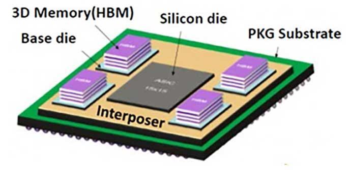 memoria HBM3 y HBM4