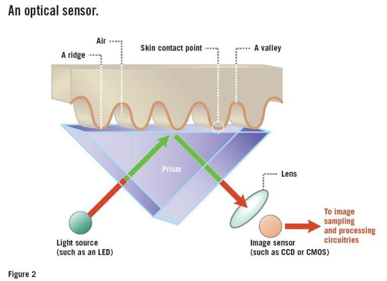 Funcionamiento sensor optico