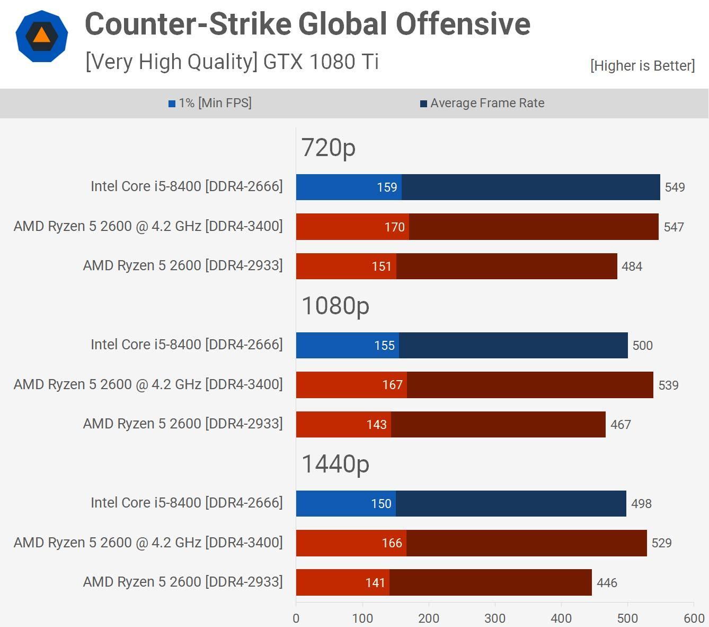 AMD Ryzen 5 2600 vs Intel Core i5-8400: ¿cuál es mejor para