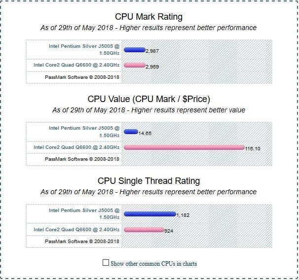 El Intel Pentium Silver J5005 ya rinde como el Intel Core 2