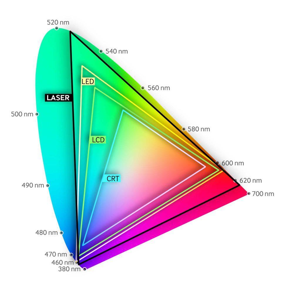 gama de colores proyector laser