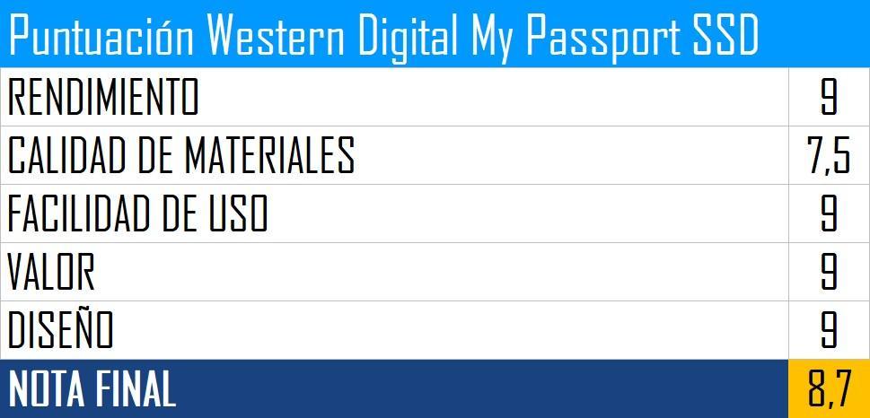 Puntuación Western Digital My Passport SSD