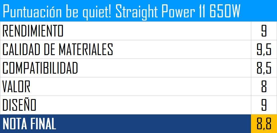 Puntuación be quiet! Straight Power 11 de 650 W