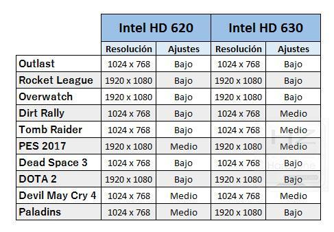 Intel HD 620 y HD 630: ¿qué juegos funcionan a 60 FPS con