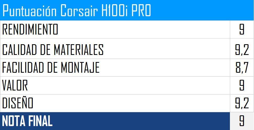 Puntuación Corsair H100i PRO