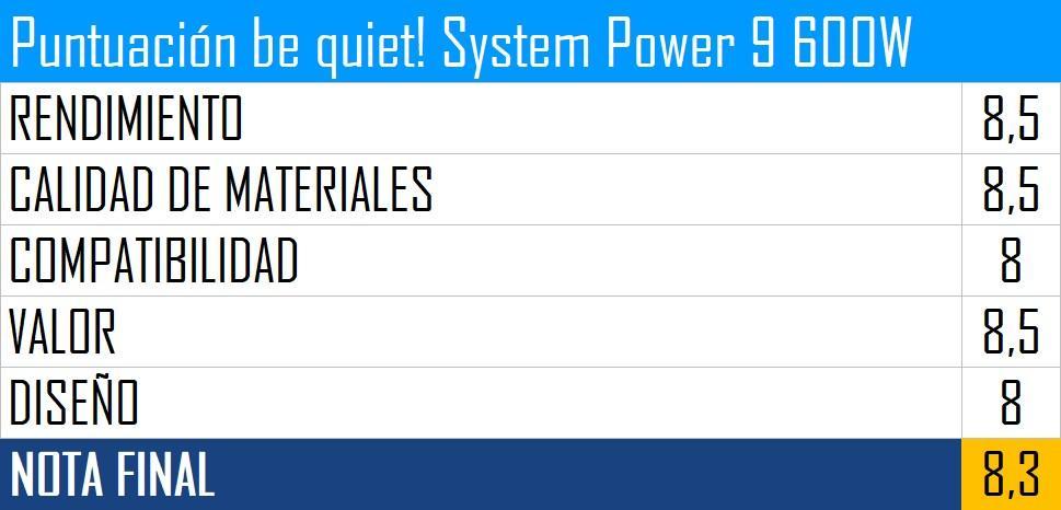 Puntuación be quiet! System Power 9