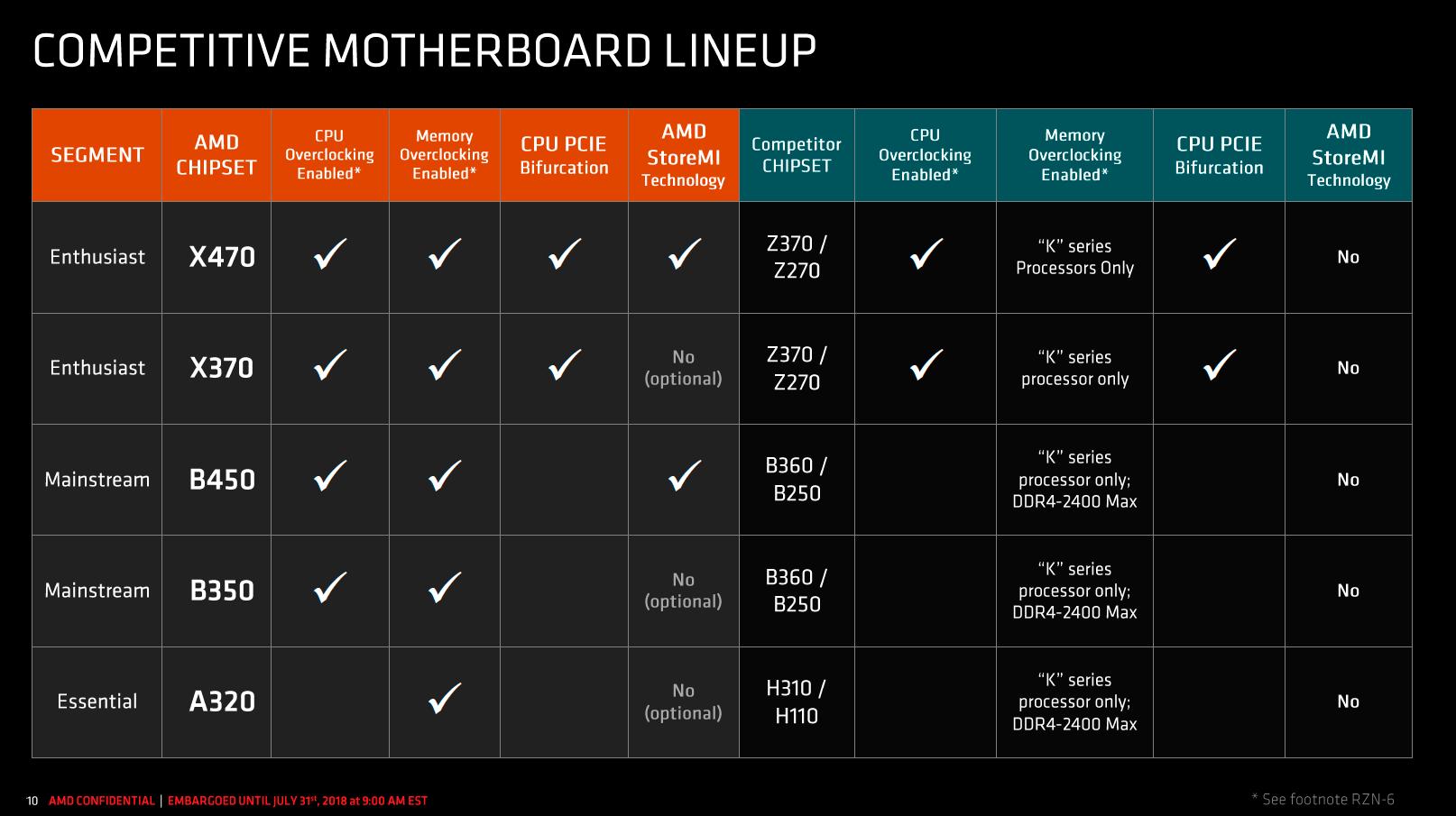 AMD B450 Ya Es Oficial Caracteristicas Y Novedades Del