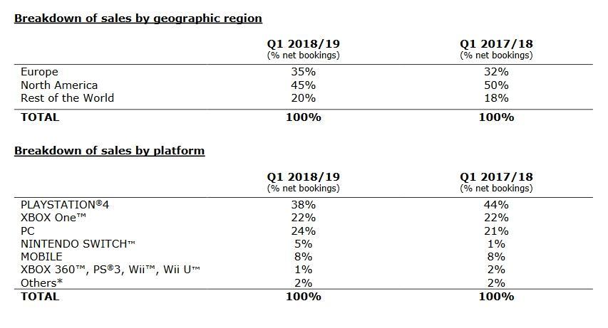 resultados financieros Q1 2018-2019 Ubisoft