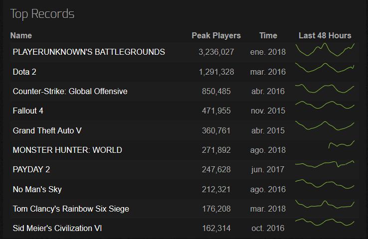 top juegos mas jugados historia steam