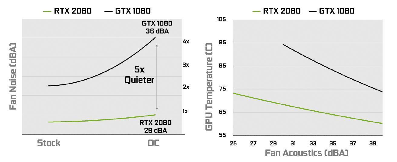 Ventiladores NVIDIA RTX
