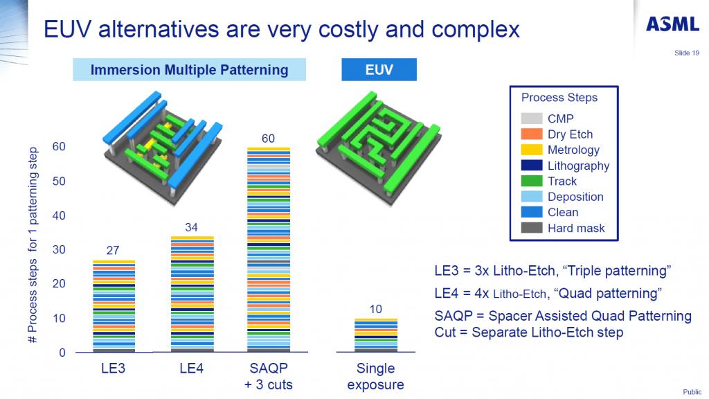 EUV capas