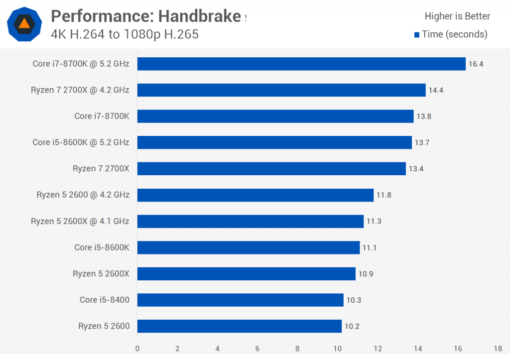 Handbrake AMD vs Intel