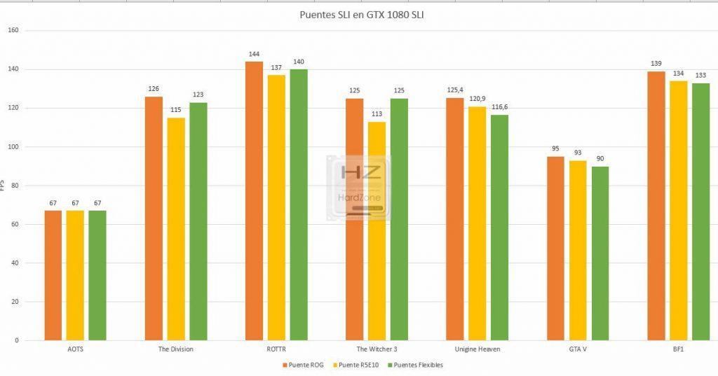 Comparativa-Puentes-SLI