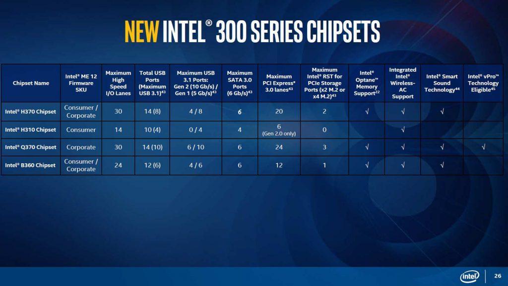 Intel Serie 300 Chipset