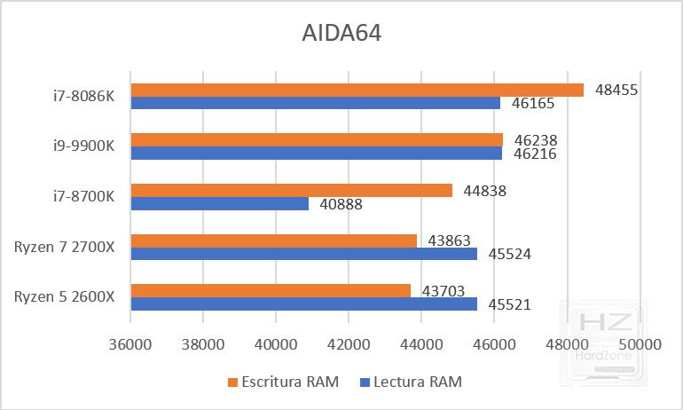 Intel Core i9-9900K benchmark AIDA64 RAM