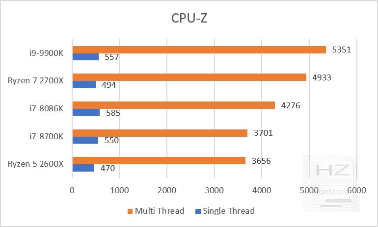 Intel Core i9-9900K benchmark cpu-z