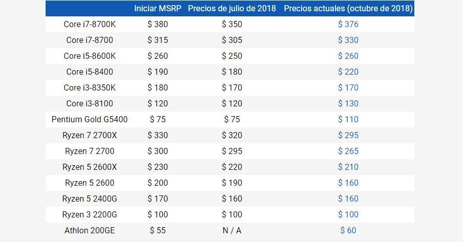 Precios AMD Vs Intel Octubre