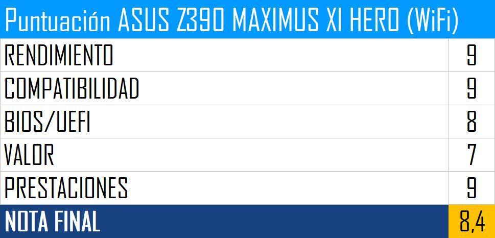 Puntuación ASUS Z390 MAXIMUS XI HERO (WiFi)