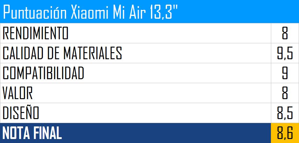 Xiaomi Mi Air 13,3 puntuacion