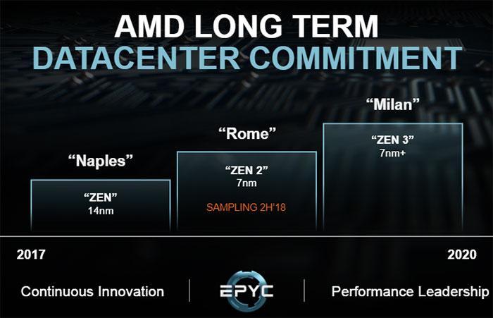 AMD 7 nm