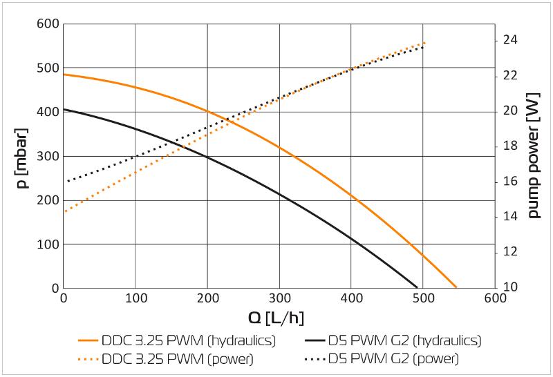 D5 Vs DDC flujo vs presión