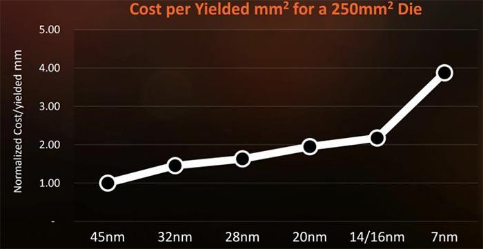 coste por oblea