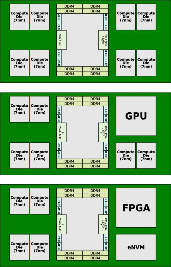 AMD Modular desing