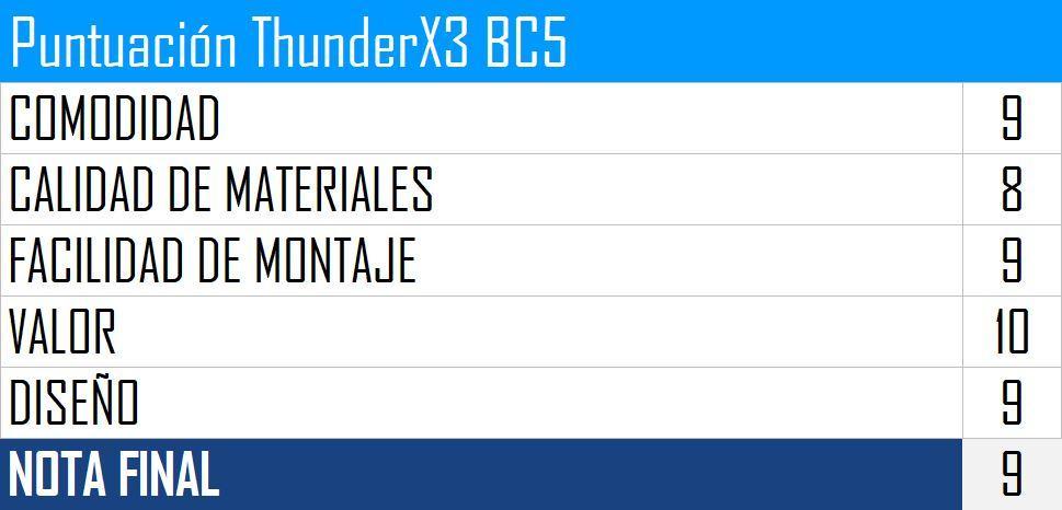 Puntuación ThunderX3 BC5