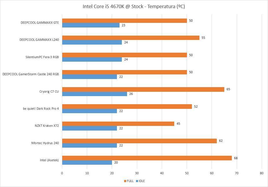 Temperaturas DEEPCOOL GAMMAXX GTE