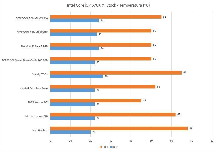 Temperaturas DEEPCOOL GAMMAXX L240
