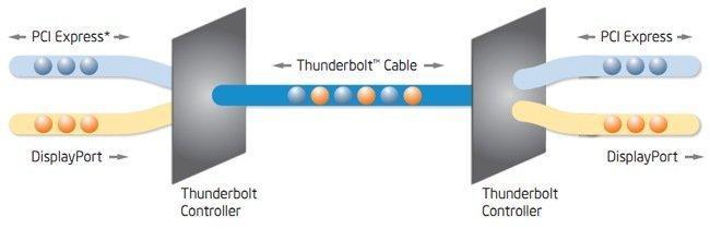 Thunderbolt 3 protocolos