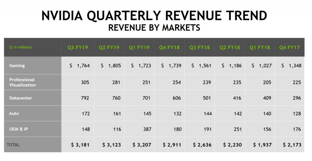 nvidia-quarterly-trend-q3-2018